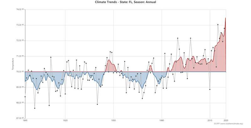 The past 5 years average temperatures have jumped higher leading to the hottest temperatures in the state since the start of record keeping.