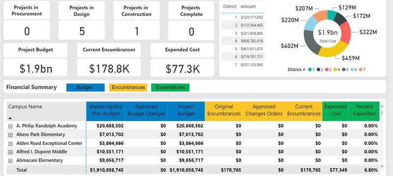Screenshot: DCPS Half-Cent Sales Tax Oversight Dashboard as of April 28, 2021.