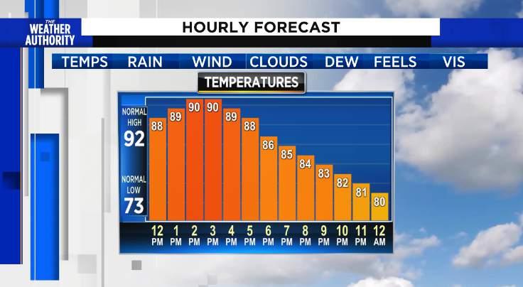 Tuesday Temperature Trend