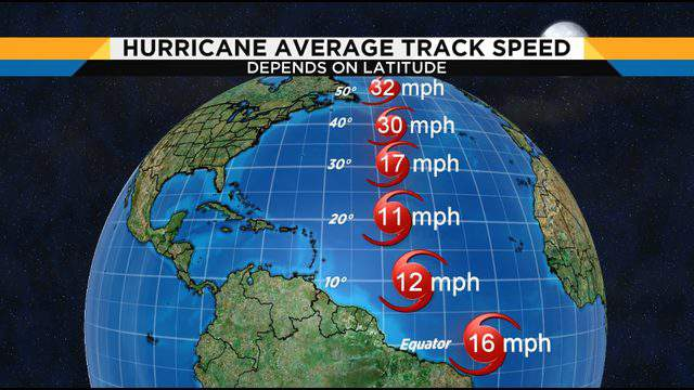 Hurricanes move faster at higher latitudes but average about 17 mph when they pass Jacksonville.