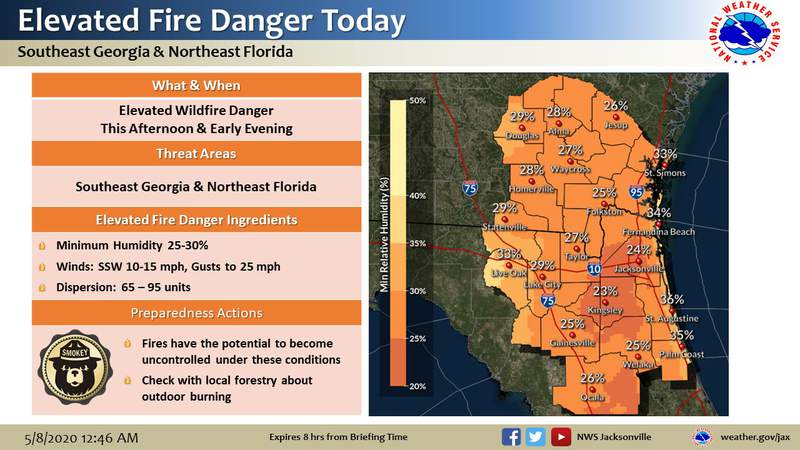 Dry conditions and breezy winds lead to elevated fire danger across NE FL and SE GA.