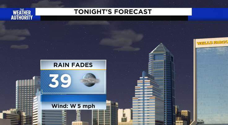 Damp & chilly, then clearing and cold
