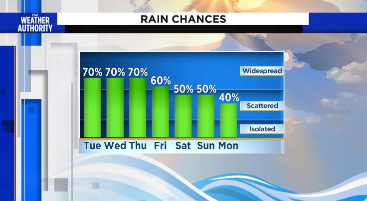 Anytime rains possible Tuesday and Wednesday