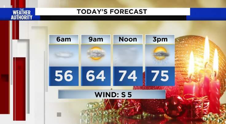 Thursday's Forecast