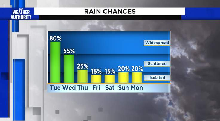 Could still see heavy downpours through Wednesday