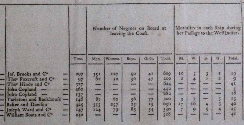 FILE  - In this Friday, Aug. 17, 2007 file photo, a chart shows slave trade records, on display at the new International Slavery Museum in Liverpool, England. Britains largest companies have promised to offer funds to benefit projects assisting minorities in the latest sign of Britains reckoning with its role in the slave trade. Insurance giant Lloyds of London and pub chain Greene King made the pledges after they were named in a University College database of firms involved in the slave trade, it was reported on Thursday, June 18, 2020. (AP Photo/Dave Thompson, File)