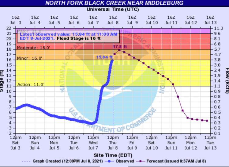 Forecasted water levels in Black Creek, according to National Weather Service.