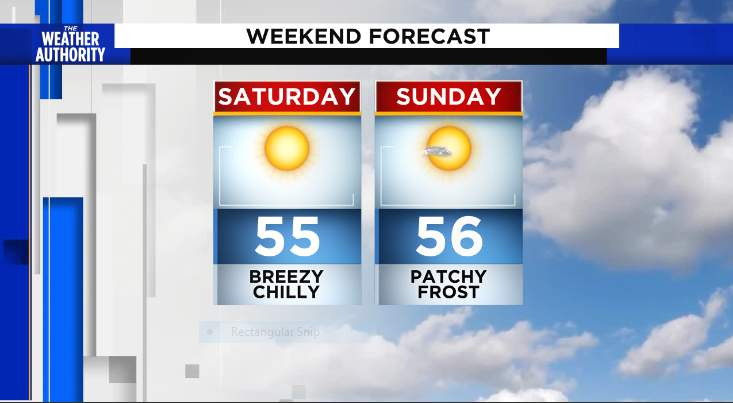 Weekend forecast looks chilly and sunny