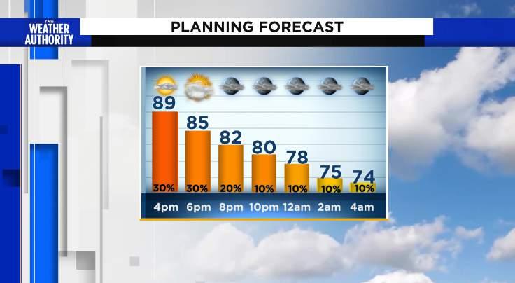 Tuesday Evening Temperature Trend