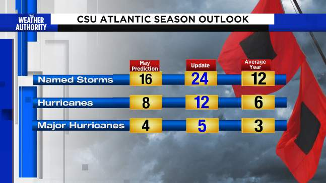 CSU now predicting and extremely active hurricane season this year