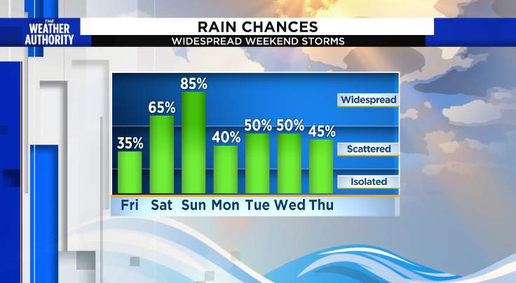 Sunday will not be a washout, yet...