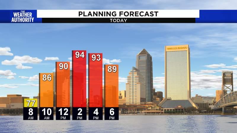 Sunday's Temperature Trend