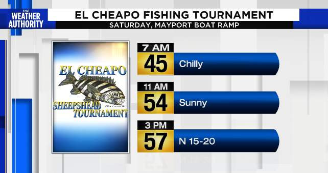 Forecast looks too windy to catch the winner offshore, in the river, for the win!