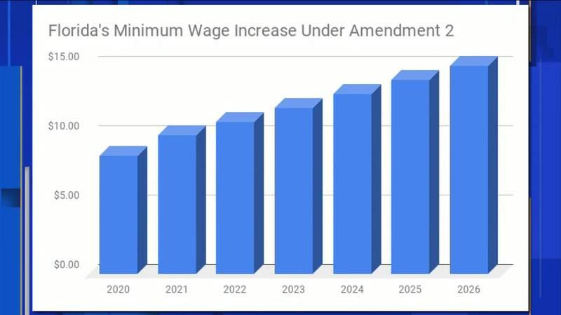 Voters to decide on raising Florida minimum wage