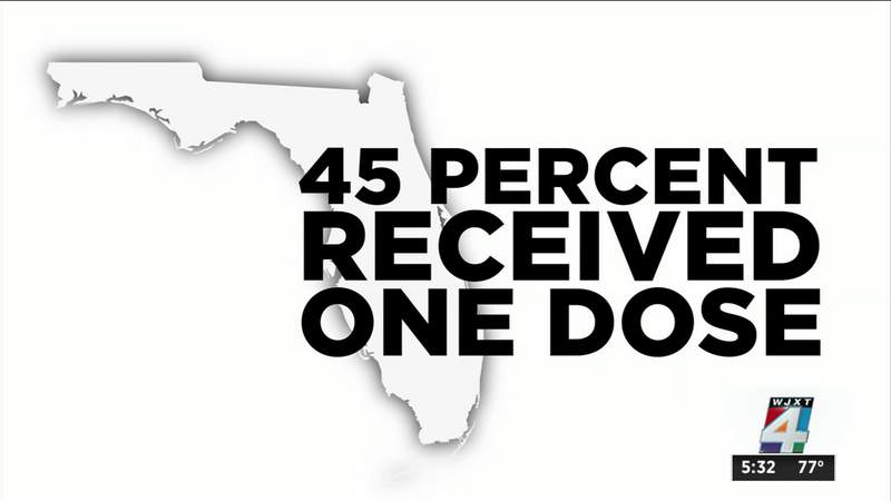 45% of Floridians have received at least 1 COVID-19 shot