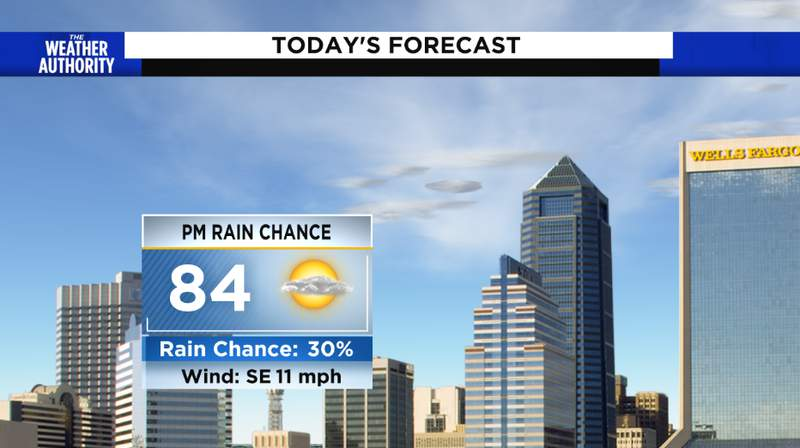 Sunday's Forecast