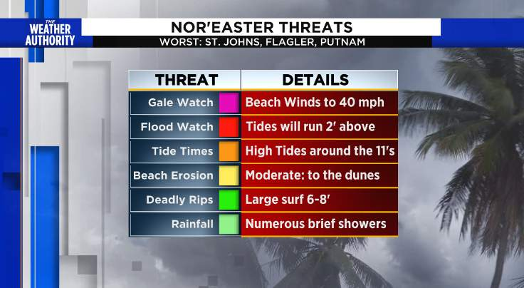 Nor'easter and the Coastal impacts